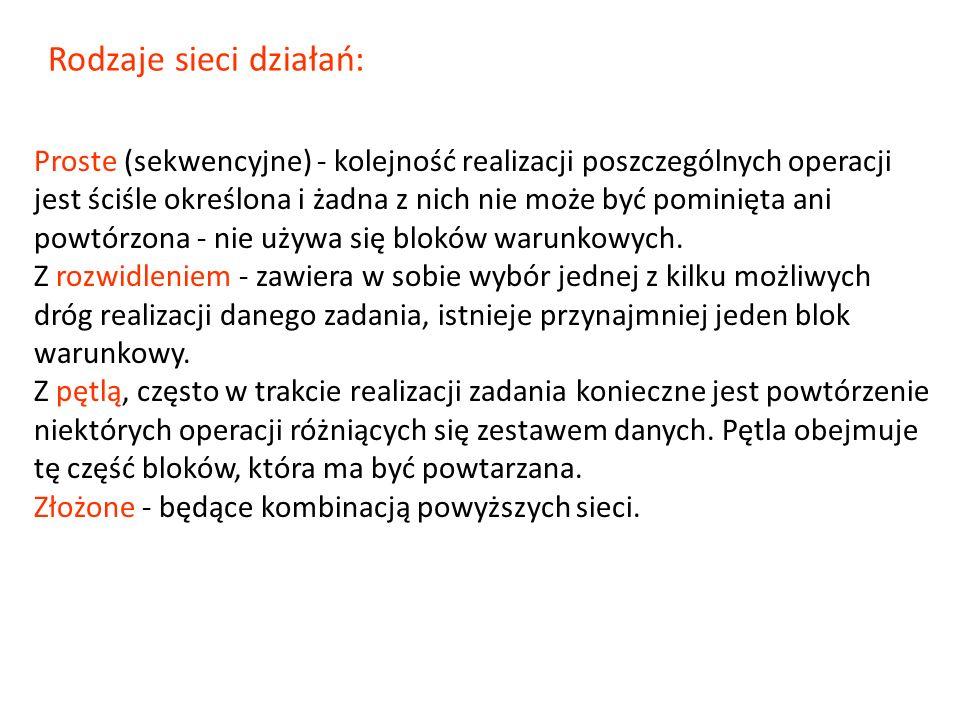Rodzaje sieci działań: