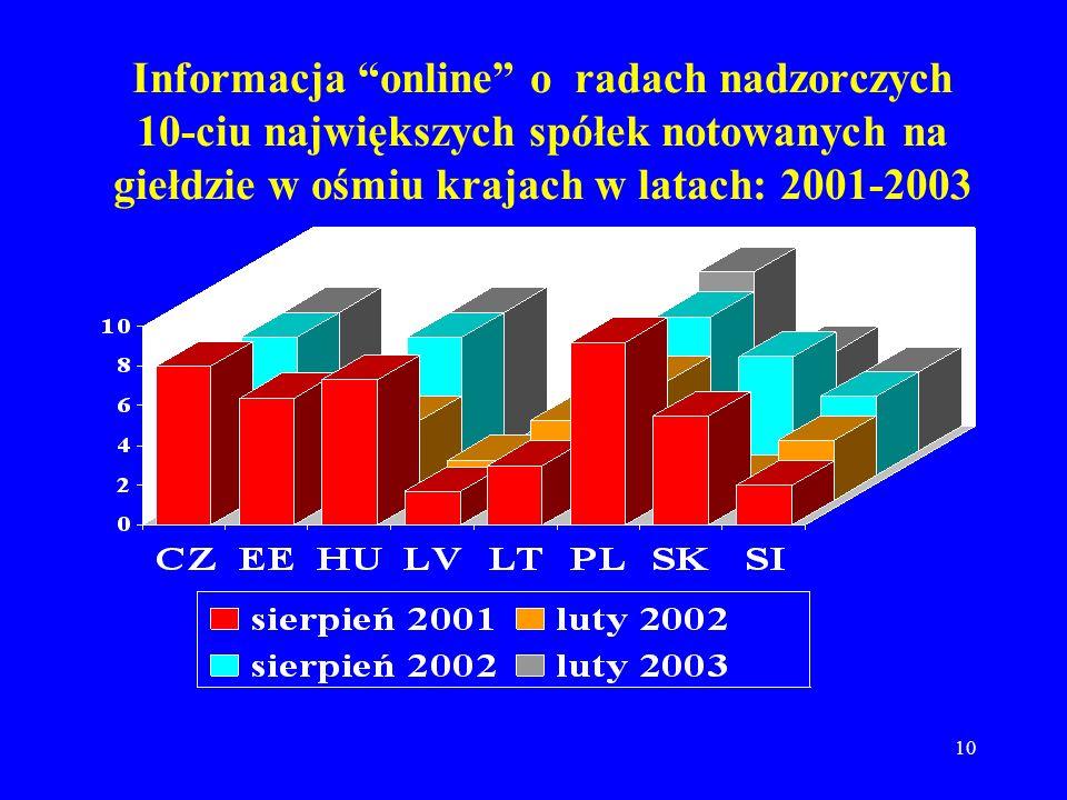 Informacja online o radach nadzorczych 10-ciu największych spółek notowanych na giełdzie w ośmiu krajach w latach: 2001-2003