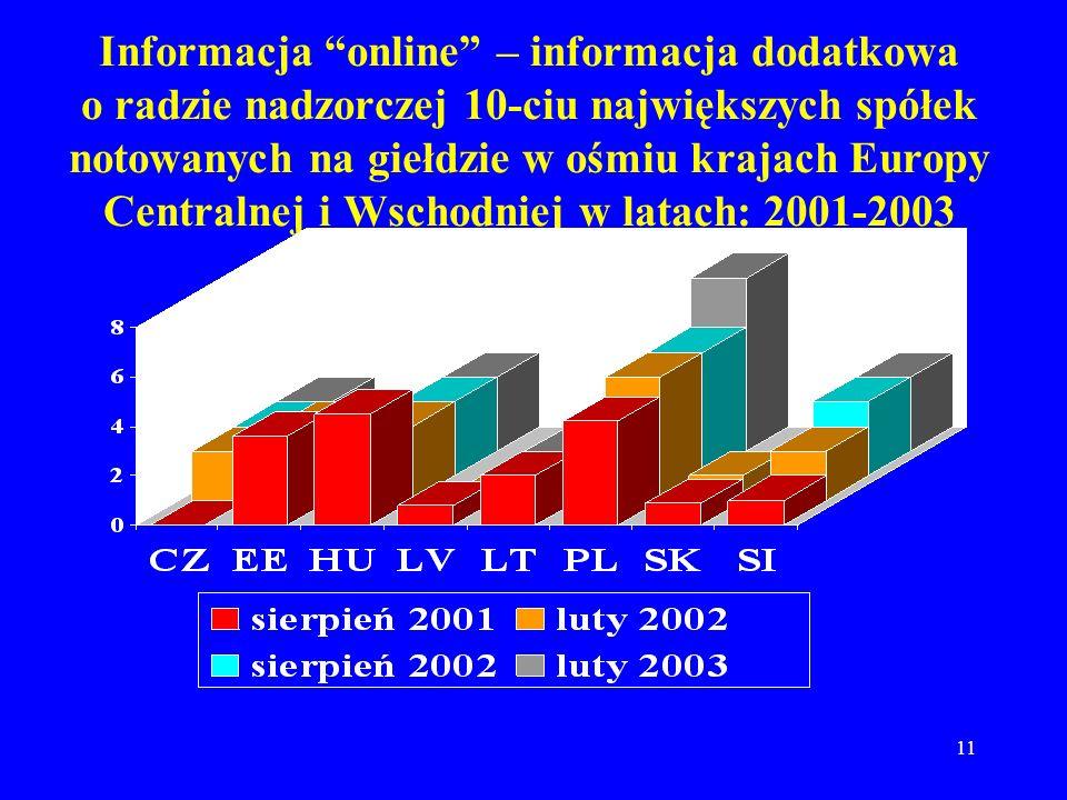 Informacja online – informacja dodatkowa o radzie nadzorczej 10-ciu największych spółek notowanych na giełdzie w ośmiu krajach Europy Centralnej i Wschodniej w latach: 2001-2003