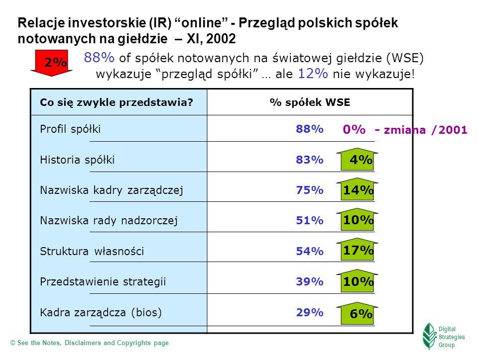 Relacje investorskie (IR) online - Przegląd polskich spółek notowanych na giełdzie – XI, 2002