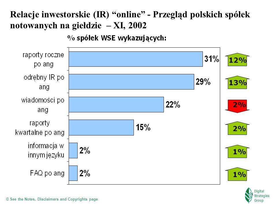 Relacje inwestorskie (IR) online - Przegląd polskich spółek notowanych na giełdzie – XI, 2002