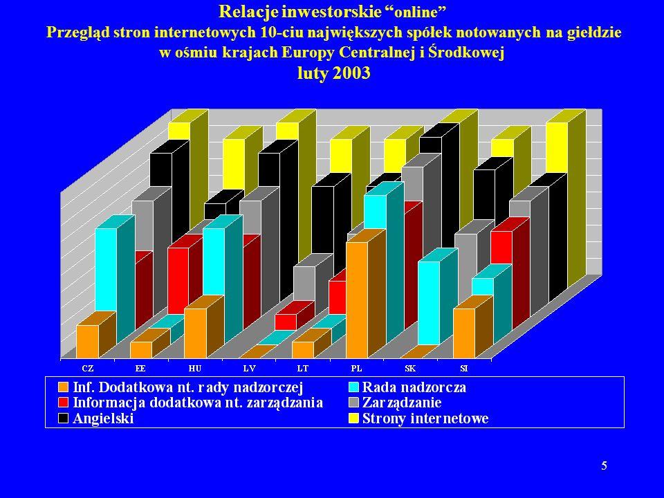 Relacje inwestorskie online Przegląd stron internetowych 10-ciu największych spółek notowanych na giełdzie w ośmiu krajach Europy Centralnej i Środkowej luty 2003