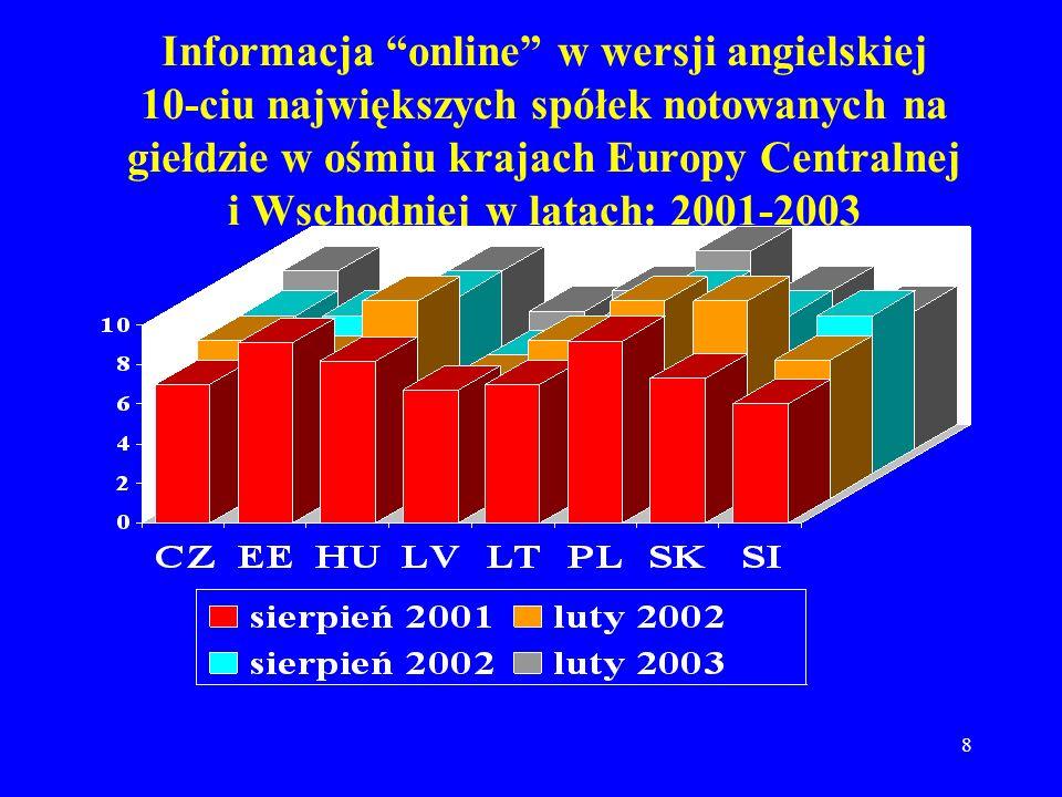 Informacja online w wersji angielskiej 10-ciu największych spółek notowanych na giełdzie w ośmiu krajach Europy Centralnej i Wschodniej w latach: 2001-2003