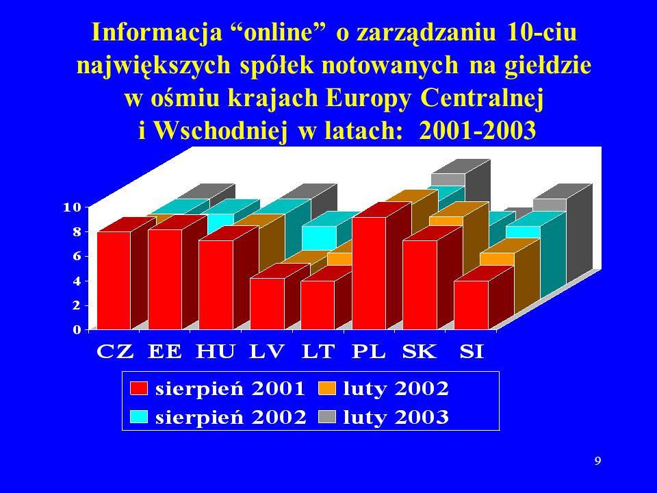 Informacja online o zarządzaniu 10-ciu największych spółek notowanych na giełdzie w ośmiu krajach Europy Centralnej i Wschodniej w latach: 2001-2003