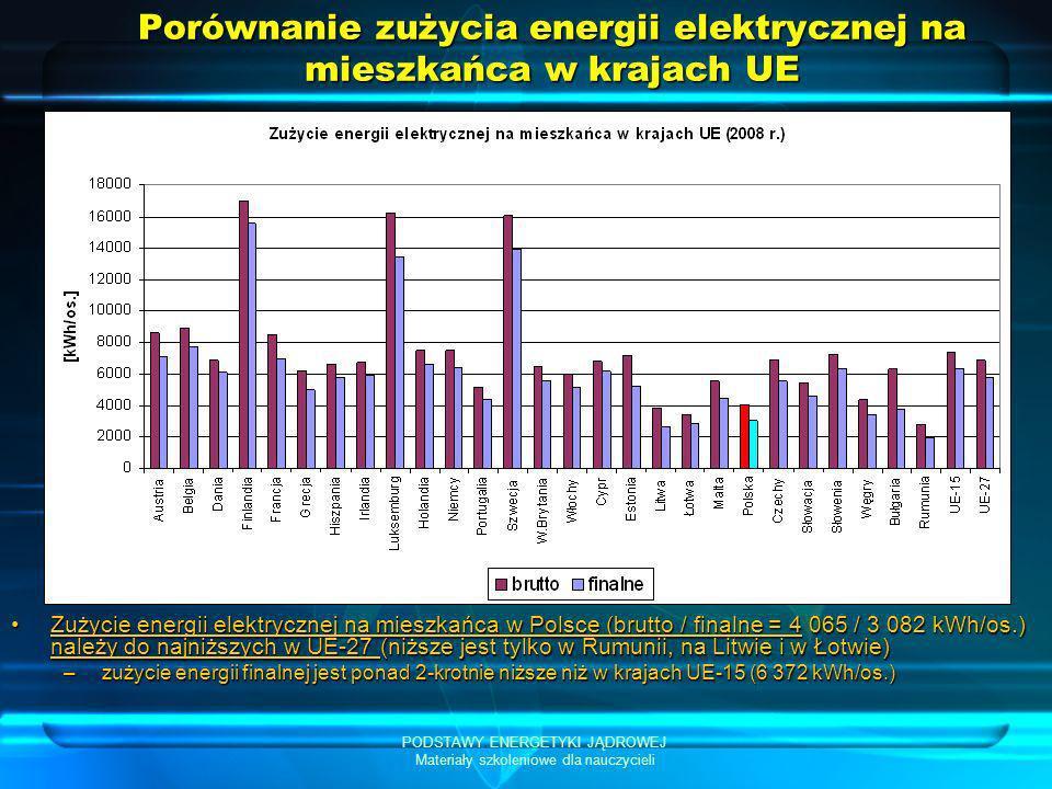 Porównanie zużycia energii elektrycznej na mieszkańca w krajach UE