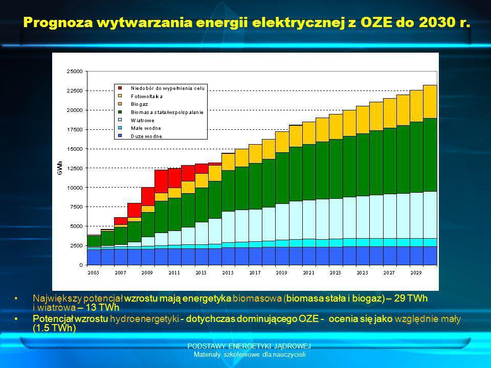 Prognoza wytwarzania energii elektrycznej z OZE do 2030 r.