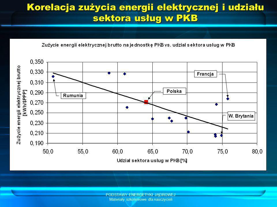 Korelacja zużycia energii elektrycznej i udziału sektora usług w PKB