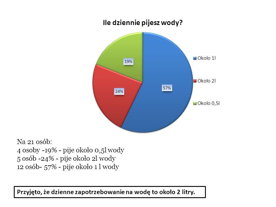Na 21 osób: 4 osoby -19% - pije około 0,5l wody. 5 osób -24% - pije około 2l wody. 12 osób- 57% - pije około 1 l wody.