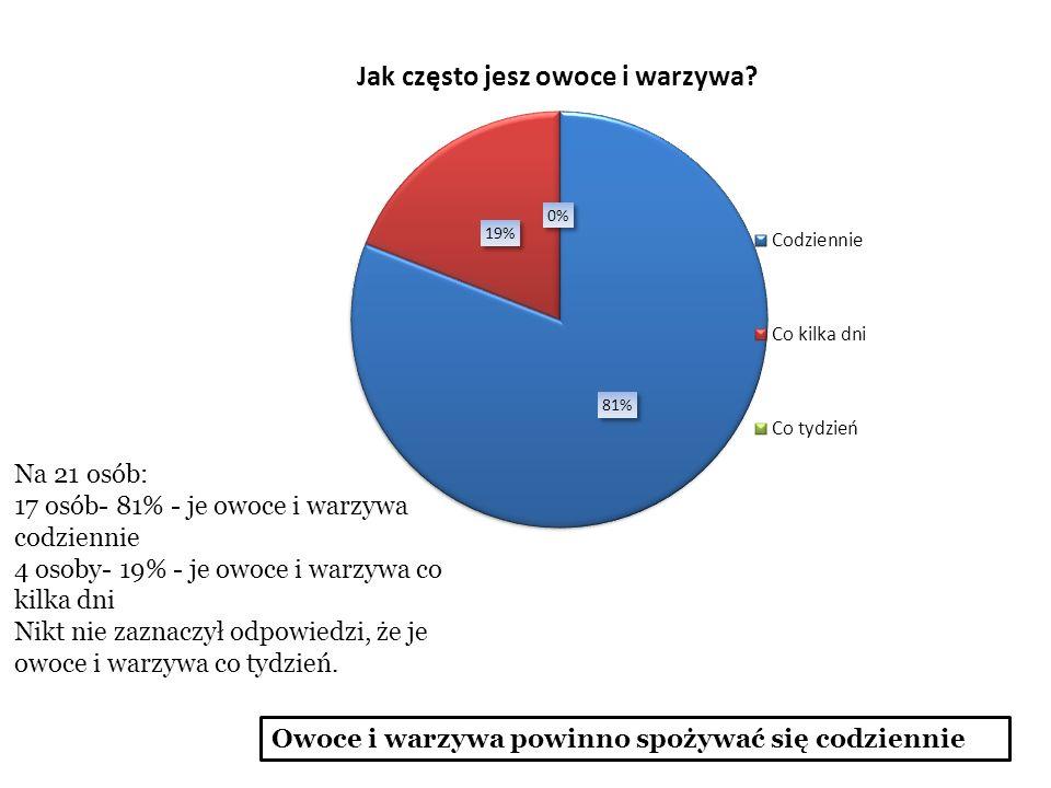 Na 21 osób: 17 osób- 81% - je owoce i warzywa codziennie. 4 osoby- 19% - je owoce i warzywa co kilka dni.