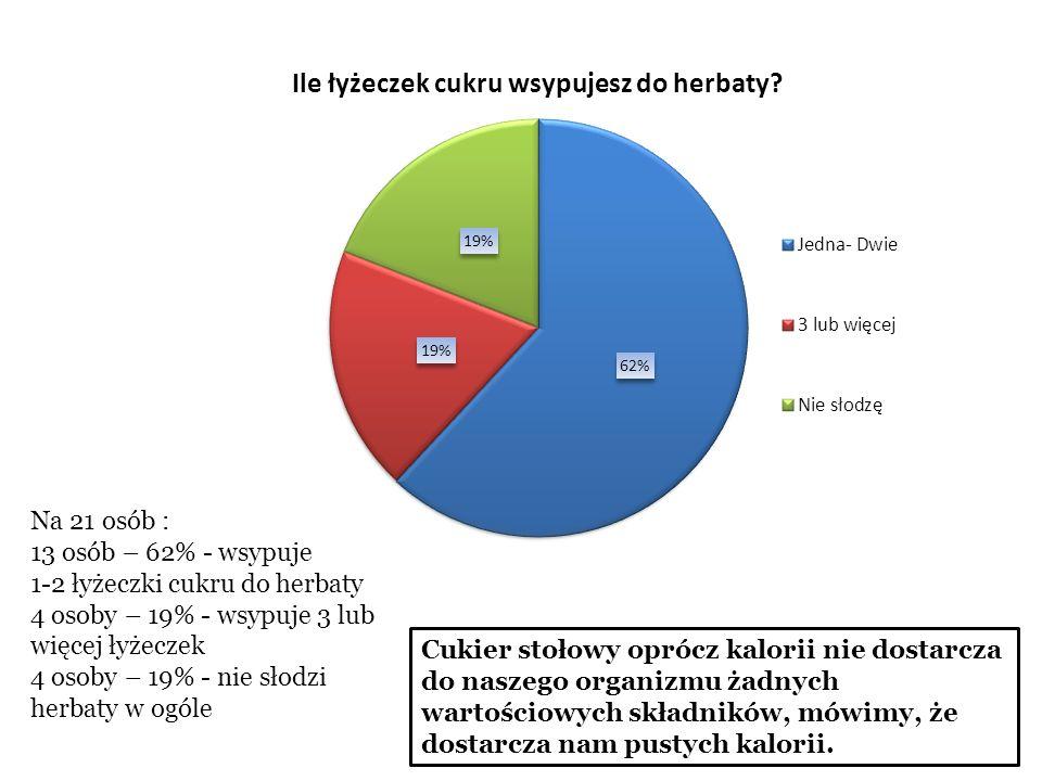Na 21 osób : 13 osób – 62% - wsypuje. 1-2 łyżeczki cukru do herbaty. 4 osoby – 19% - wsypuje 3 lub więcej łyżeczek.