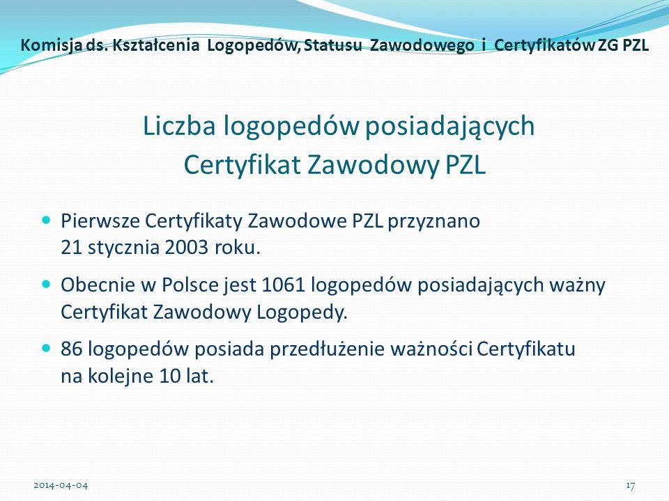 Liczba logopedów posiadających Certyfikat Zawodowy PZL