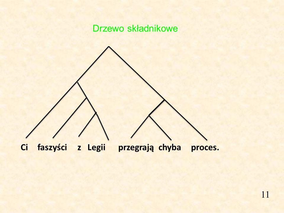 Drzewo składnikowe Ci faszyści z Legii przegrają chyba proces. 11