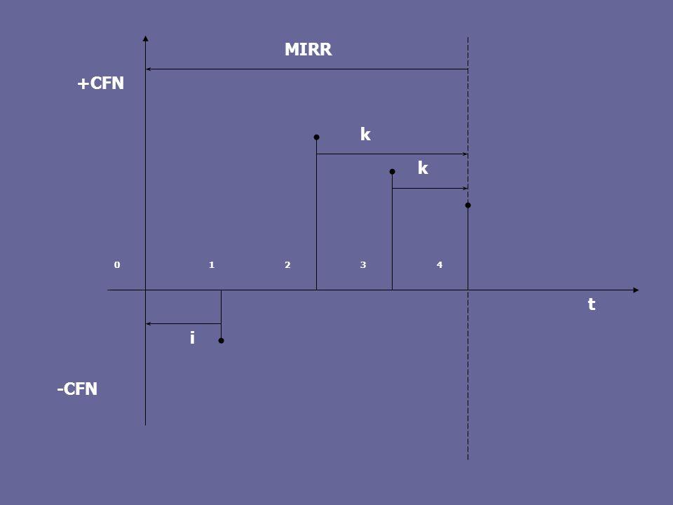 1 2 3 4 t k -CFN +CFN i MIRR