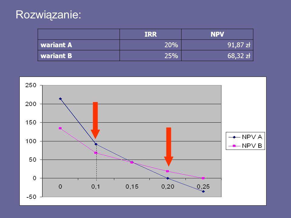Rozwiązanie: IRR NPV wariant A 20% 91,87 zł wariant B 25% 68,32 zł