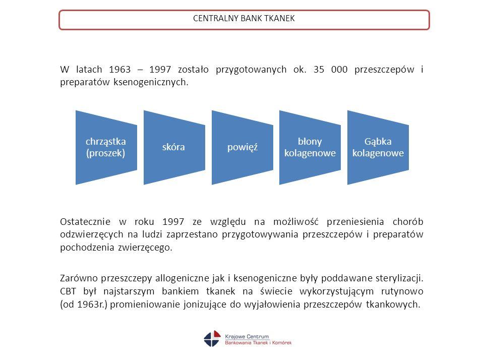 CENTRALNY BANK TKANEK W latach 1963 – 1997 zostało przygotowanych ok. 35 000 przeszczepów i preparatów ksenogenicznych.