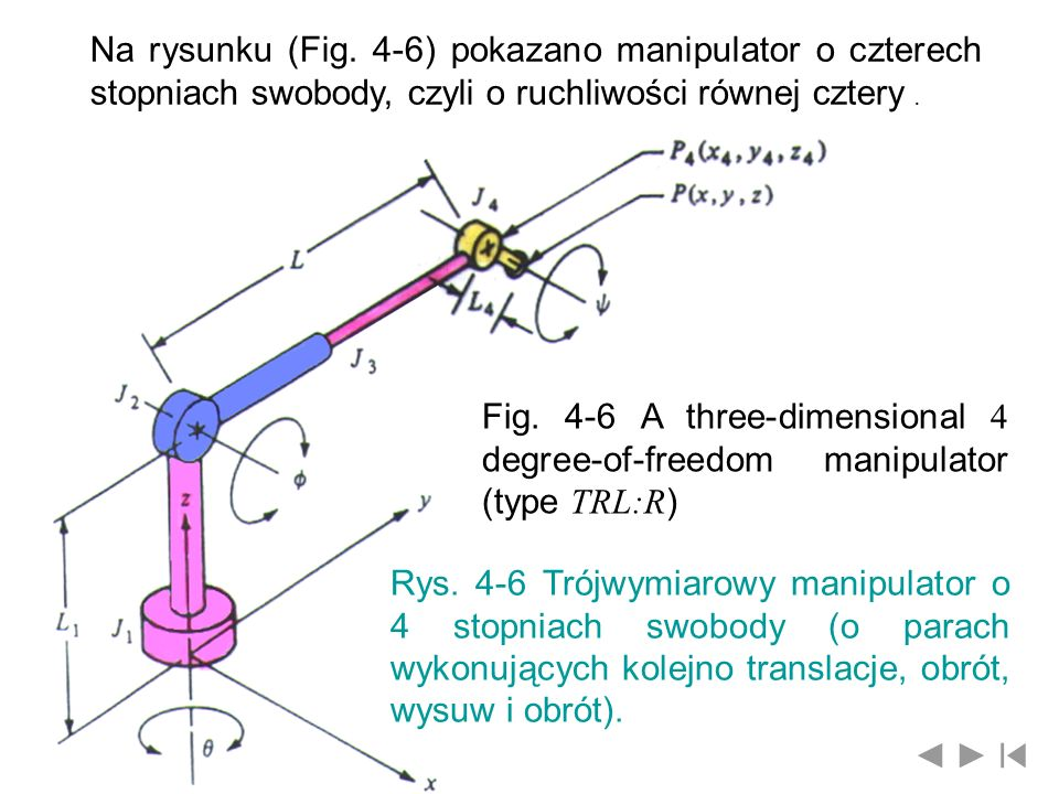 Na rysunku (Fig. 4-6) pokazano manipulator o czterech stopniach swobody, czyli o ruchliwości równej cztery .