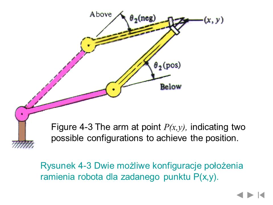 Figure 4-3 The arm at point P(x,y), indicating two possible configurations to achieve the position.