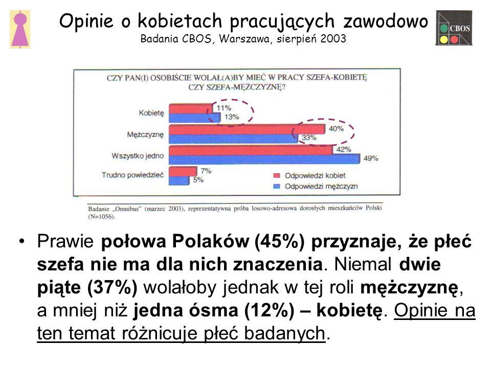 Opinie o kobietach pracujących zawodowo Badania CBOS, Warszawa, sierpień 2003