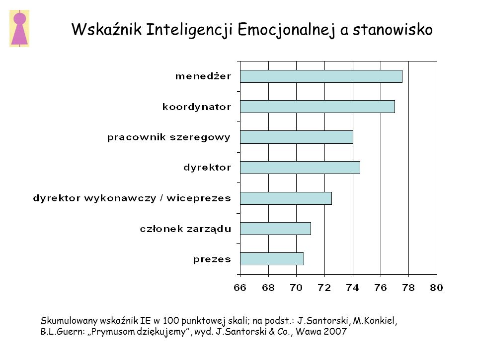 Wskaźnik Inteligencji Emocjonalnej a stanowisko