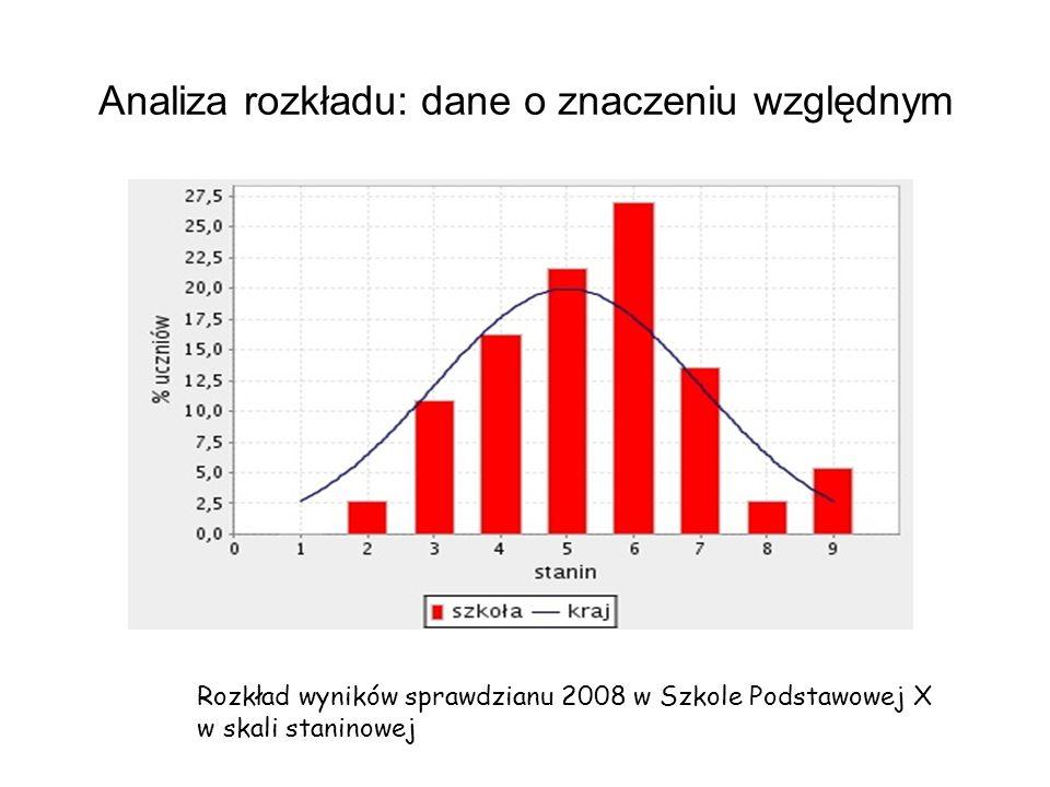 Analiza rozkładu: dane o znaczeniu względnym