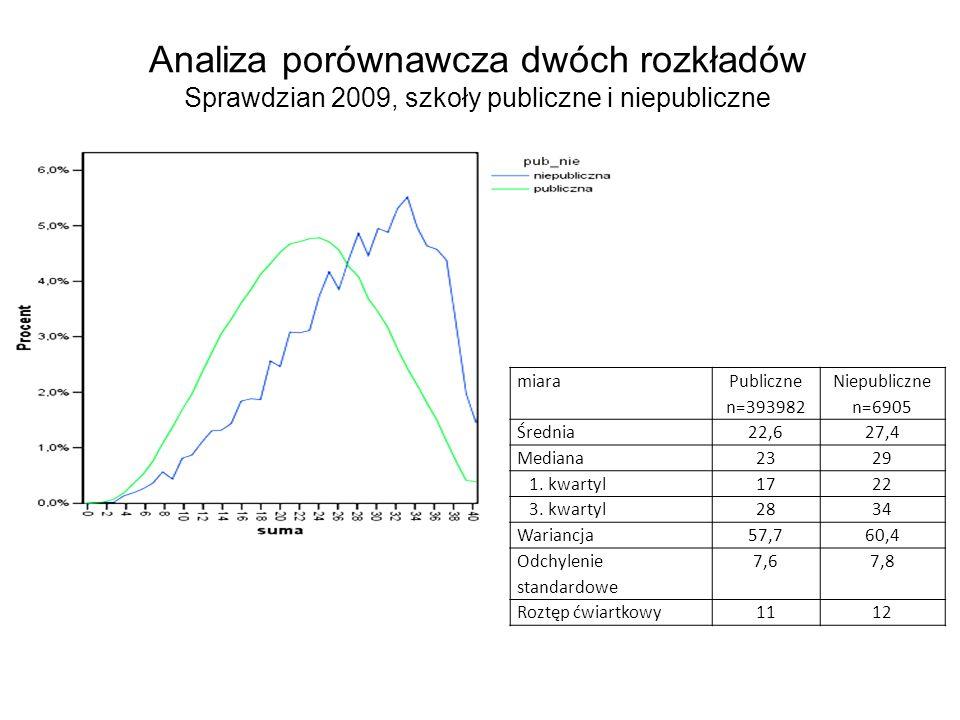 Analiza porównawcza dwóch rozkładów Sprawdzian 2009, szkoły publiczne i niepubliczne