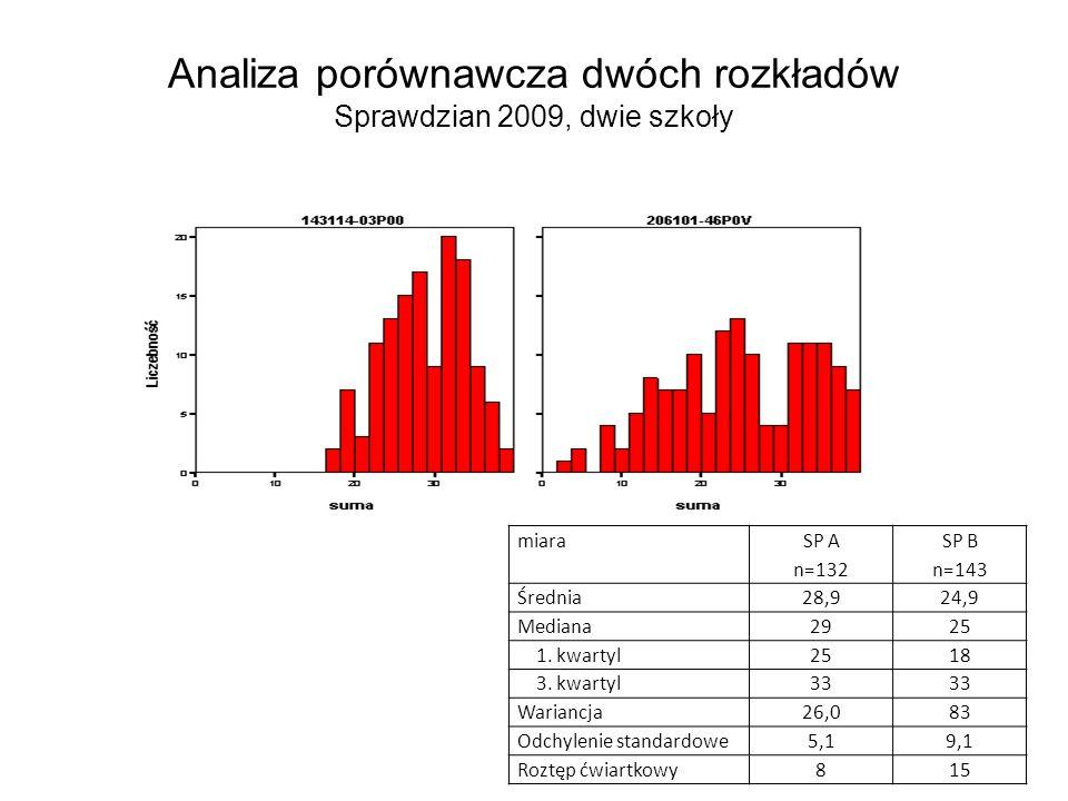Analiza porównawcza dwóch rozkładów Sprawdzian 2009, dwie szkoły