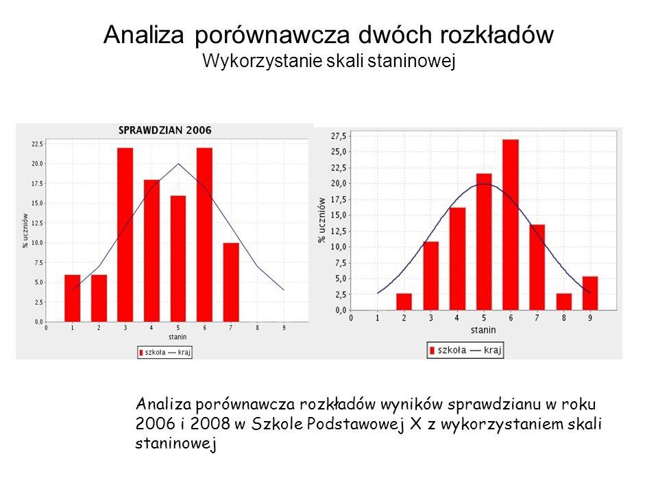 Analiza porównawcza dwóch rozkładów Wykorzystanie skali staninowej