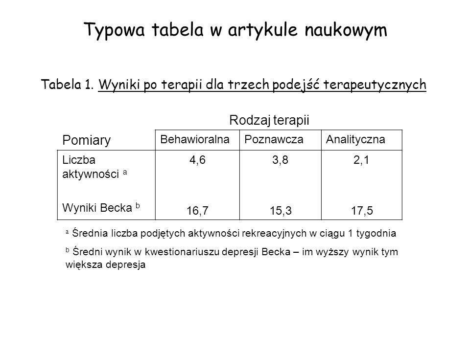 Typowa tabela w artykule naukowym