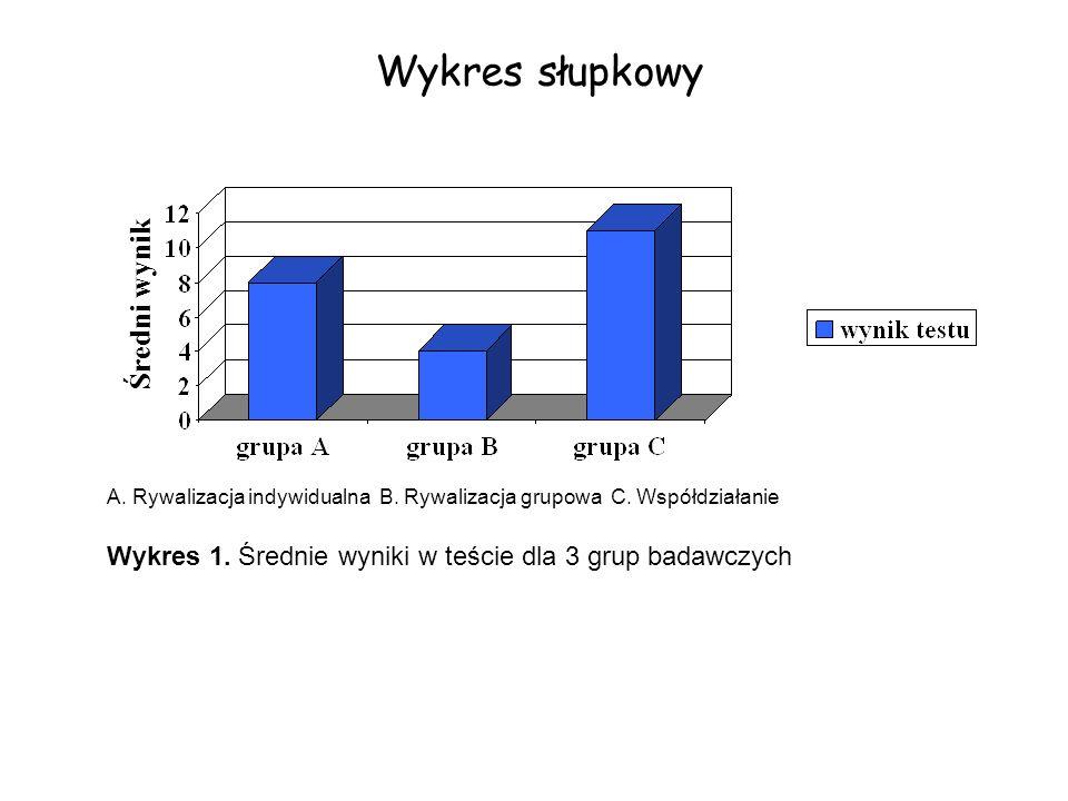 Wykres słupkowy Średni wynik