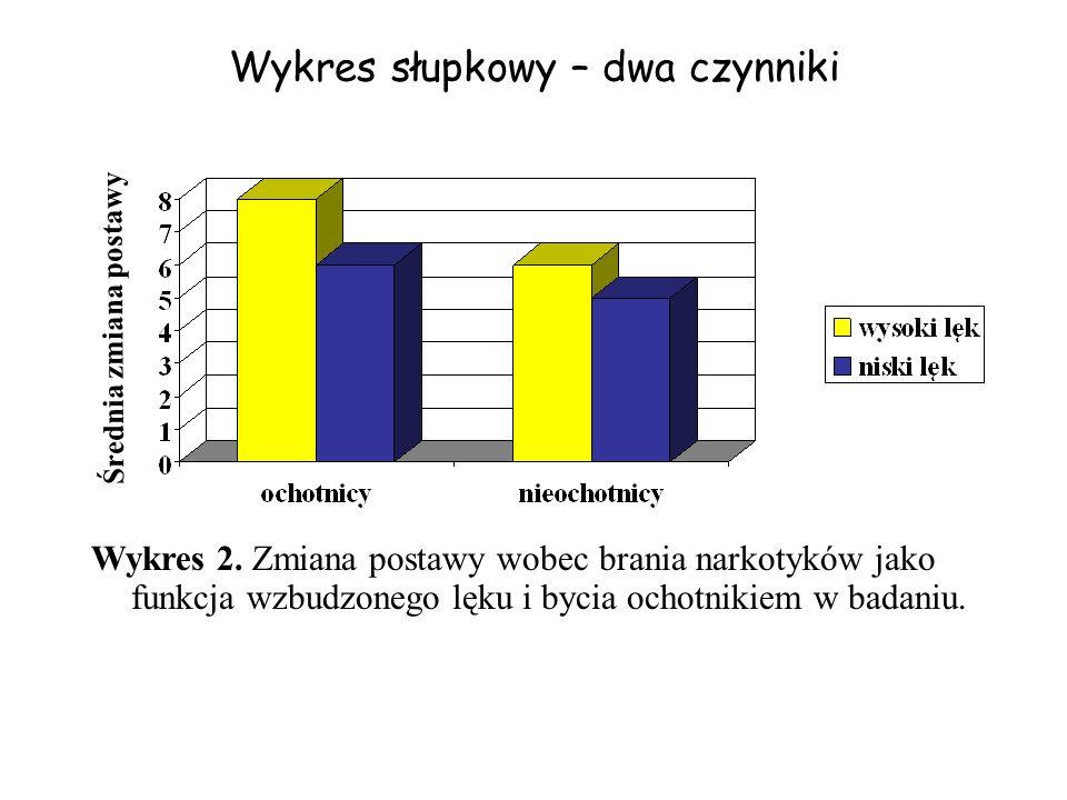 Wykres słupkowy – dwa czynniki