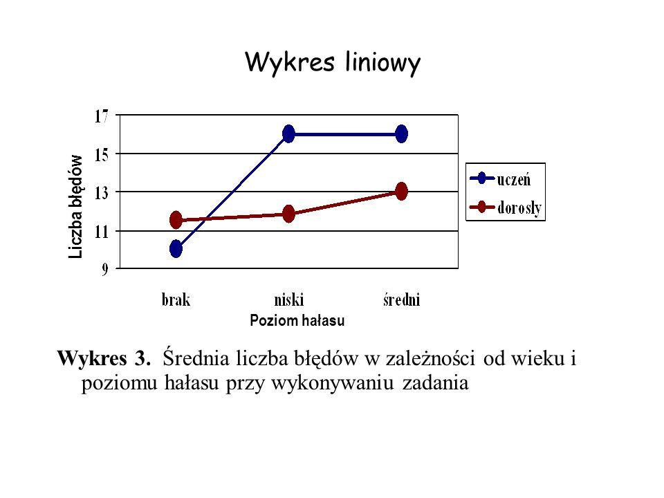 Wykres liniowy Liczba błędów. Poziom hałasu. Wykres 3.