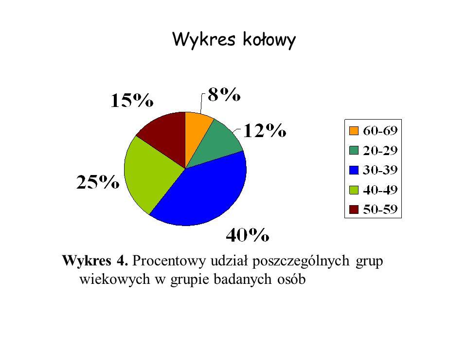 Wykres kołowy Wykres 4. Procentowy udział poszczególnych grup wiekowych w grupie badanych osób