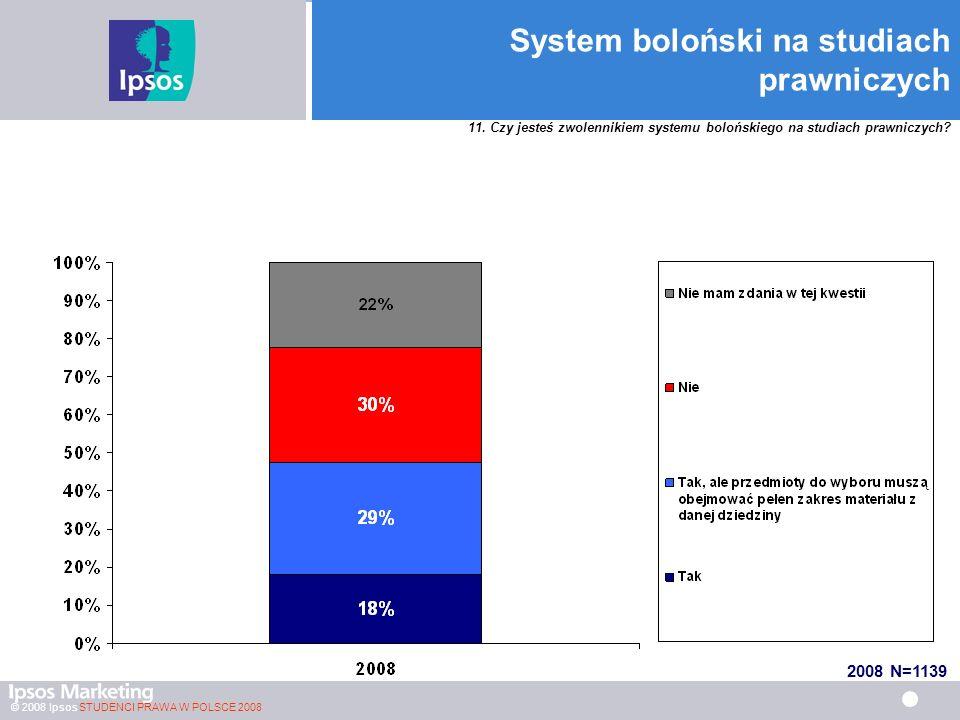 System boloński na studiach prawniczych
