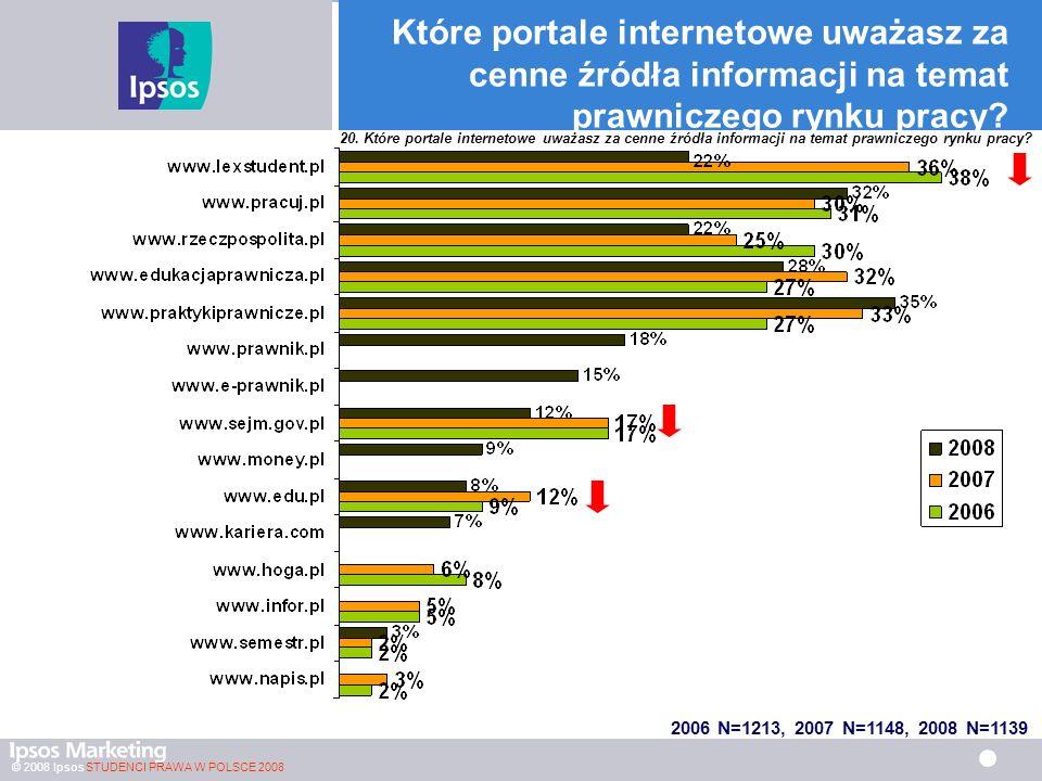 Które portale internetowe uważasz za cenne źródła informacji na temat prawniczego rynku pracy