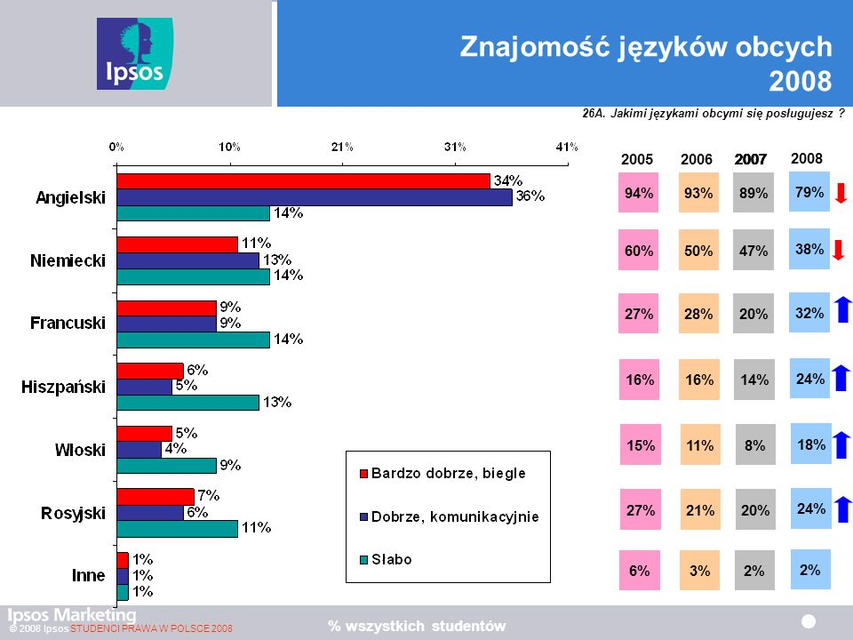 Znajomość języków obcych 2008