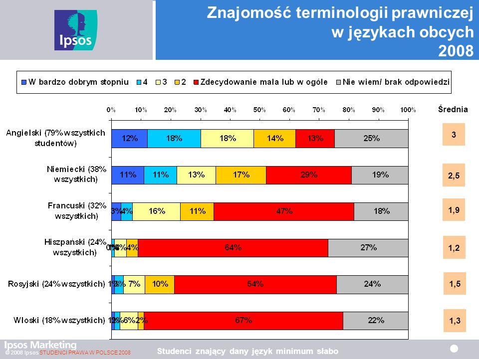 Znajomość terminologii prawniczej w językach obcych 2008