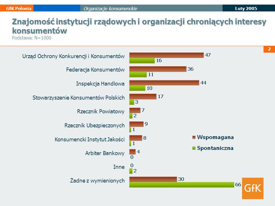 Znajomość instytucji rządowych i organizacji chroniących interesy konsumentów Podstawa: N=1000