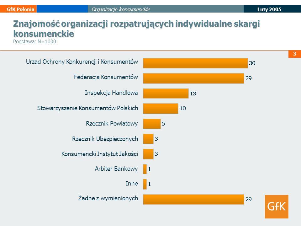 Znajomość organizacji rozpatrujących indywidualne skargi konsumenckie Podstawa: N=1000