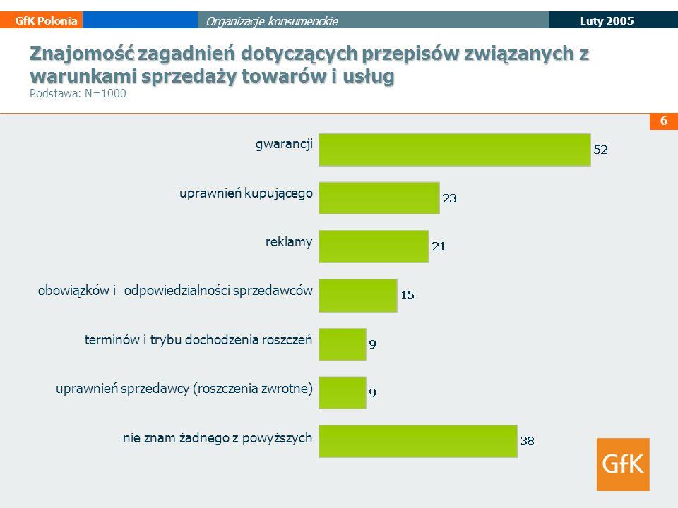 Znajomość zagadnień dotyczących przepisów związanych z warunkami sprzedaży towarów i usług Podstawa: N=1000