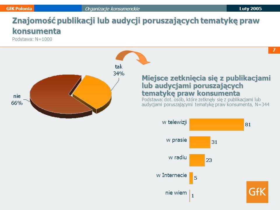 Znajomość publikacji lub audycji poruszających tematykę praw konsumenta Podstawa: N=1000