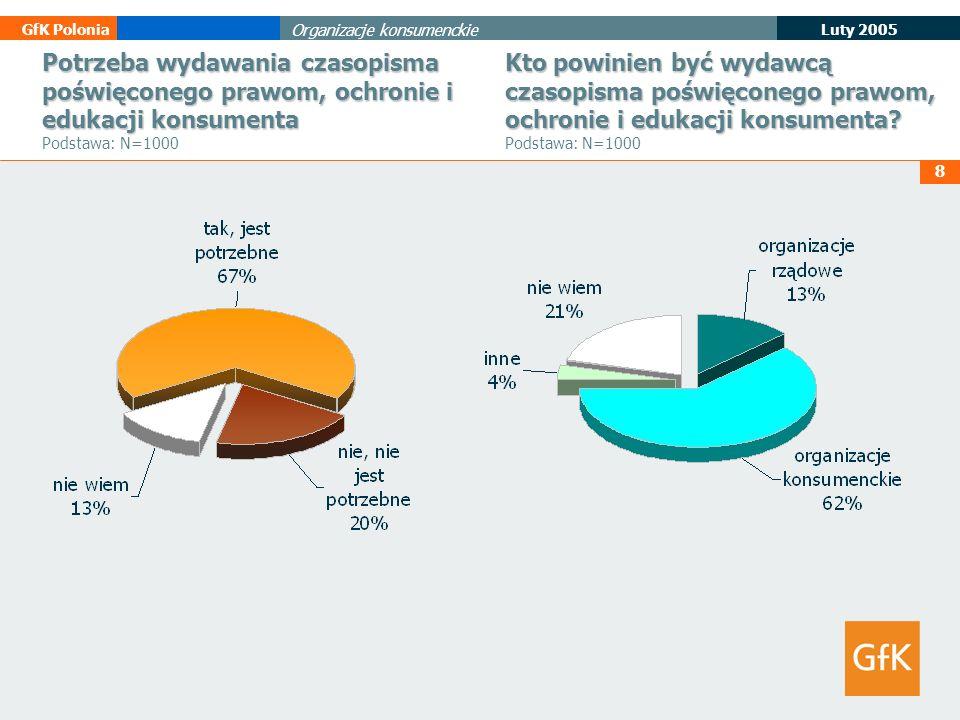 Potrzeba wydawania czasopisma poświęconego prawom, ochronie i edukacji konsumenta Podstawa: N=1000