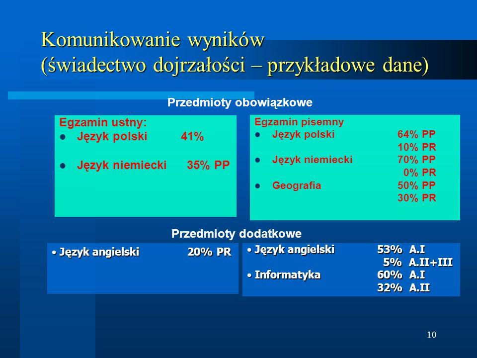 Komunikowanie wyników (świadectwo dojrzałości – przykładowe dane)