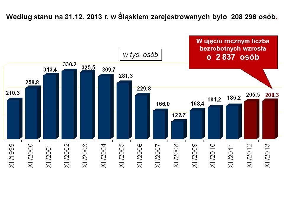 W ujęciu rocznym liczba bezrobotnych wzrosła