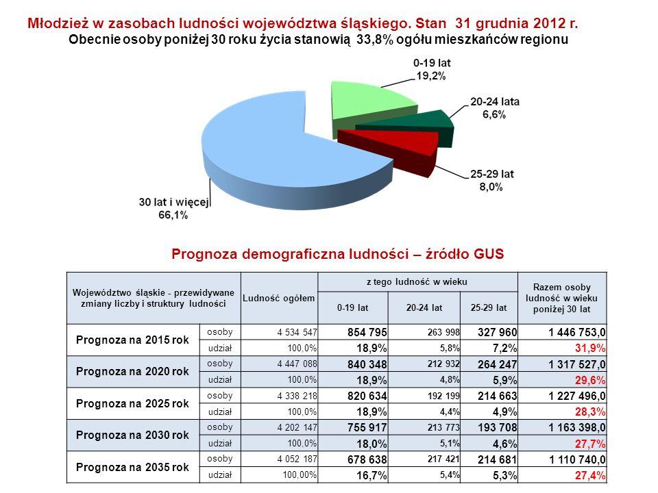 Prognoza demograficzna ludności – źródło GUS