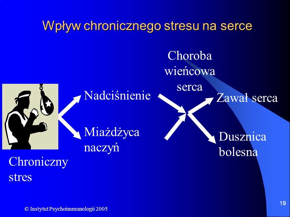 Wpływ chronicznego stresu na serce
