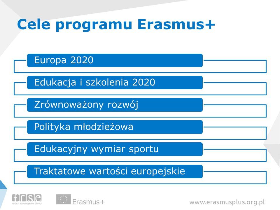 Cele programu Erasmus+