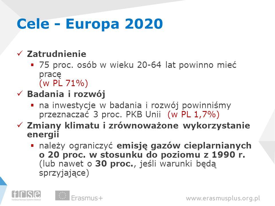 Cele - Europa 2020 Zatrudnienie