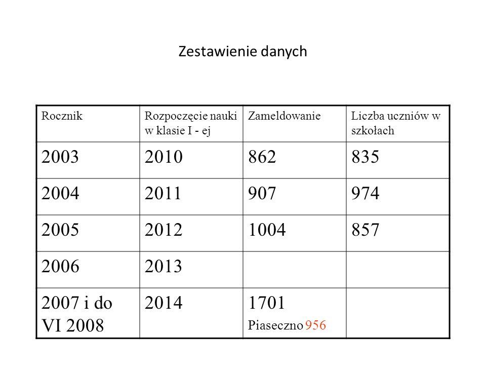 Zestawienie danych Rocznik. Rozpoczęcie nauki w klasie I - ej. Zameldowanie. Liczba uczniów w szkołach.