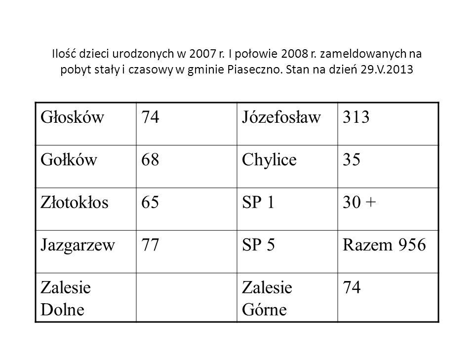 Głosków 74 Józefosław 313 Gołków 68 Chylice 35 Złotokłos 65 SP 1 30 +