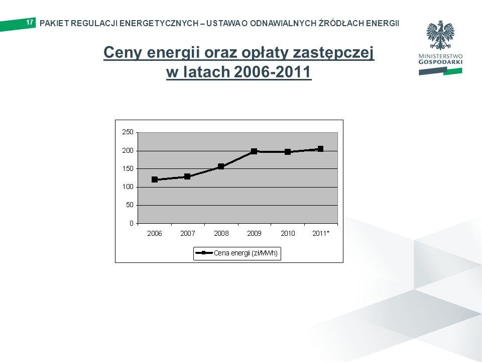 Ceny energii oraz opłaty zastępczej w latach 2006-2011